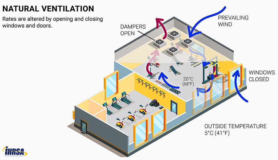 هواکش سالن بدنسازی - سیستم تهویه مطبوع سالن های ورزشی